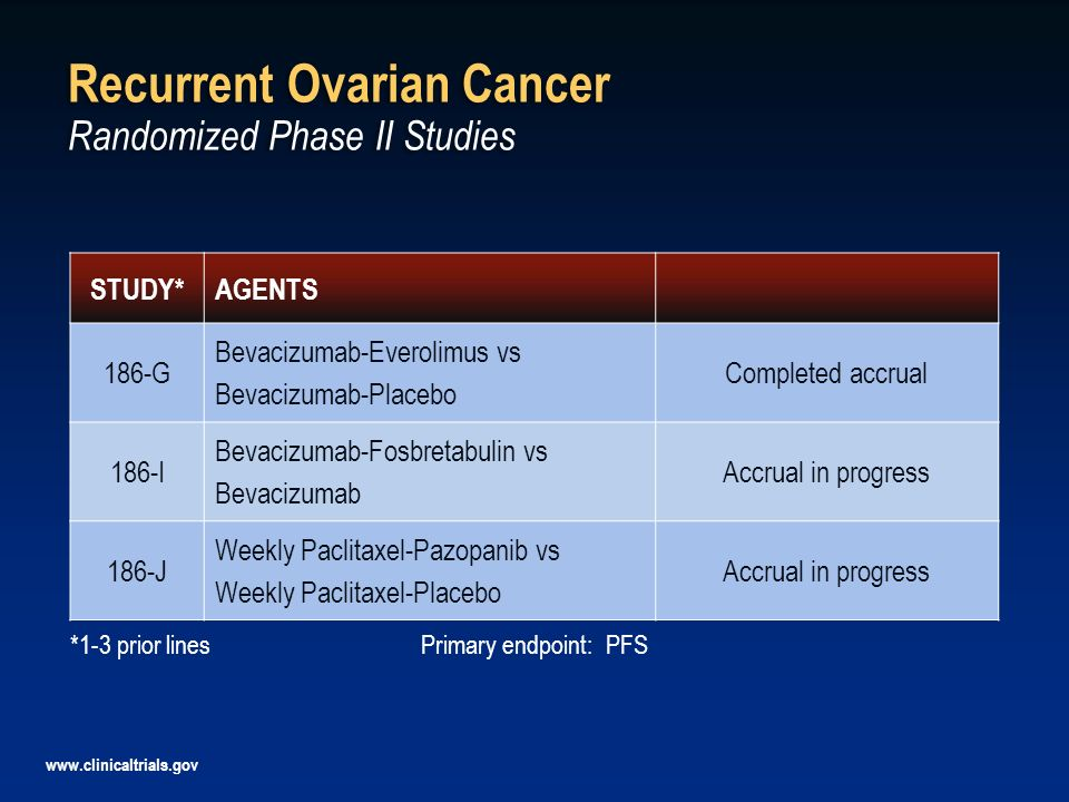 Recurrent Ovarian Cancer Randomized Phase II Studies