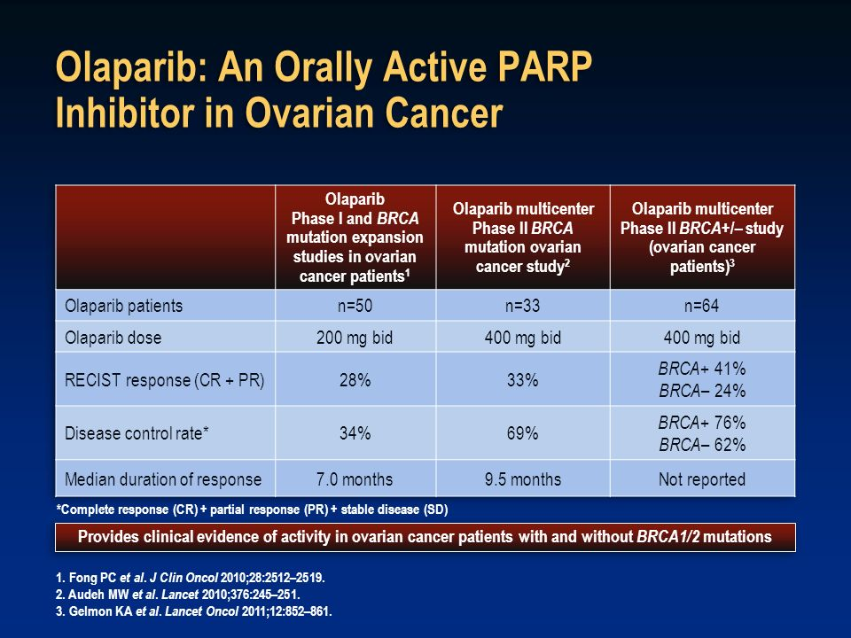 Olaparib: An Orally Active PARP Inhibitor in Ovarian Cancer