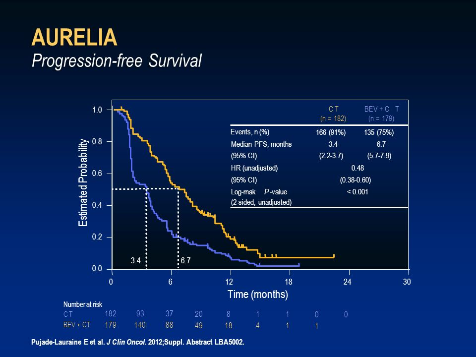 AURELIA Progression-free Survival
