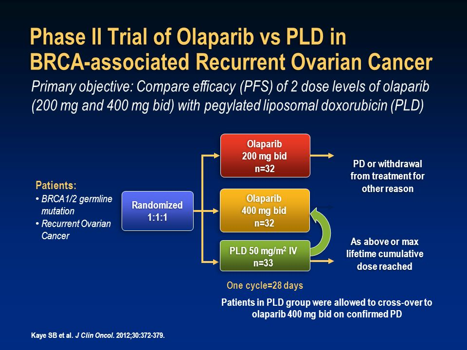 Phase II Trial of Olaparib vs PLD in BRCA-associated Recurrent Ovarian Cancer