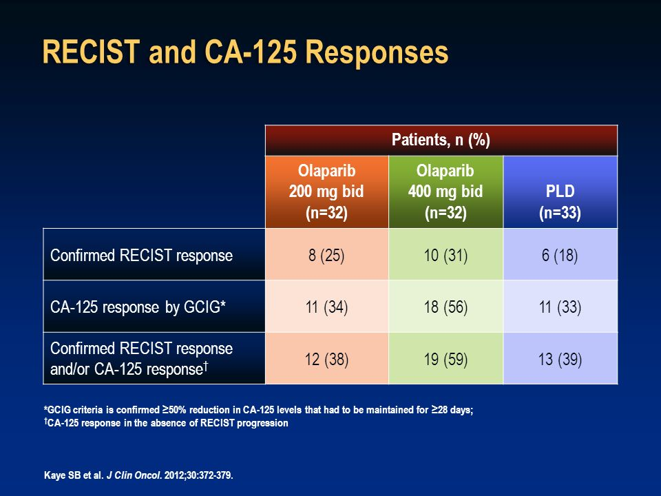 RECIST and CA-125 Responses