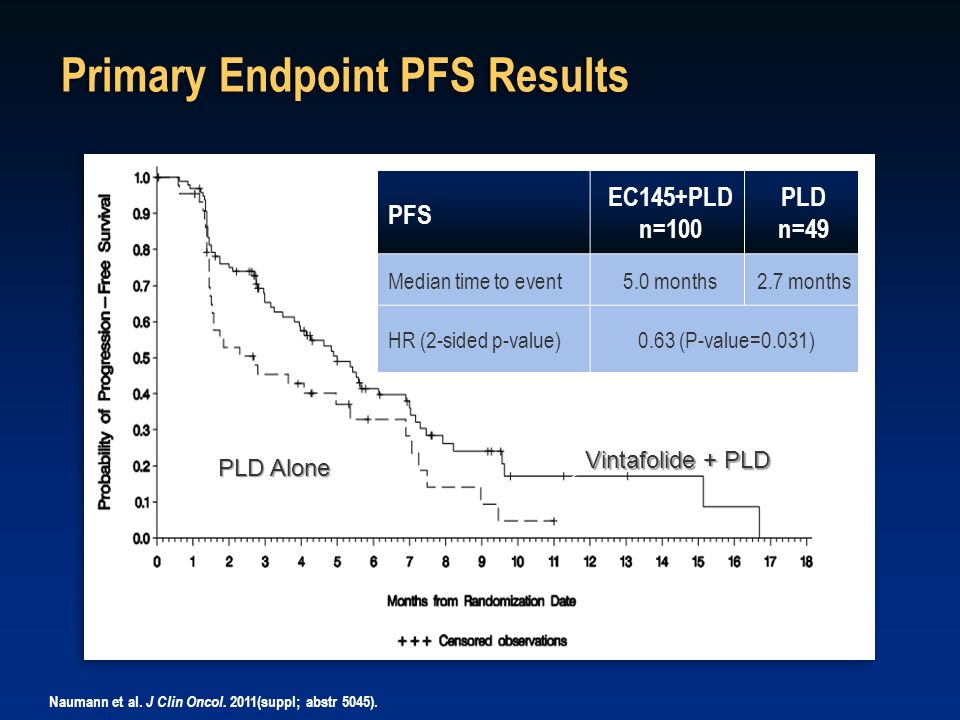 Primary Endpoint PFS Results
