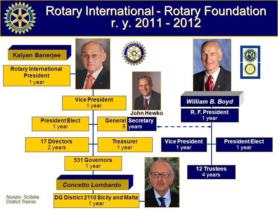 Rotary International - Rotary Foundation r. y. 2011 - 2012