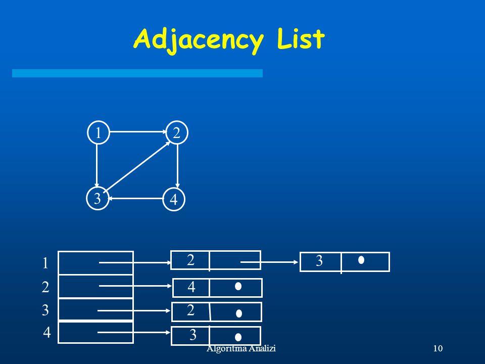 Adjacency List 1 2 4 3 2 1 3 2 4 3 2 4 3 Algoritma Analizi