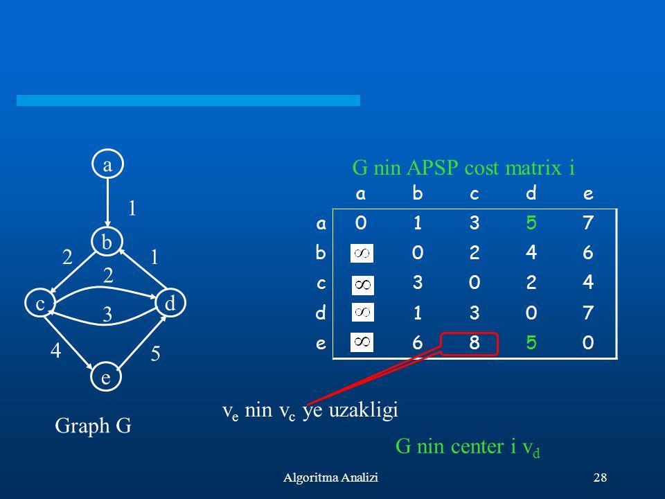 a b c d e 2 3 1 5 4 G nin APSP cost matrix i ve nin vc ye uzakligi