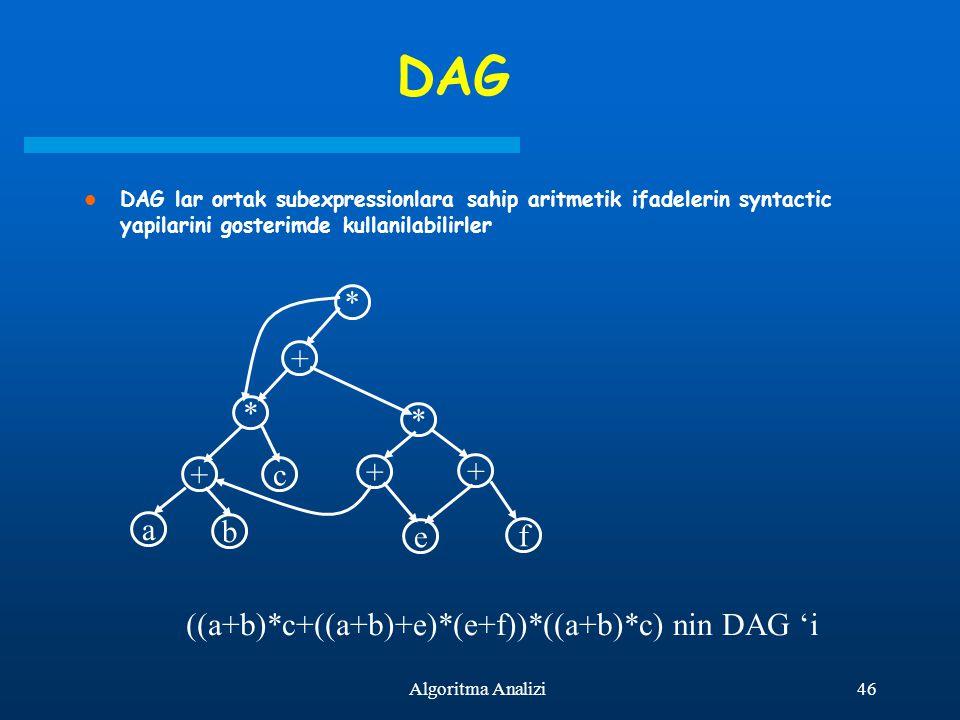 DAG DAG lar ortak subexpressionlara sahip aritmetik ifadelerin syntactic yapilarini gosterimde kullanilabilirler.