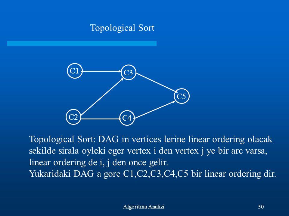 Topological Sort C1. C3. C5. C2. C4.