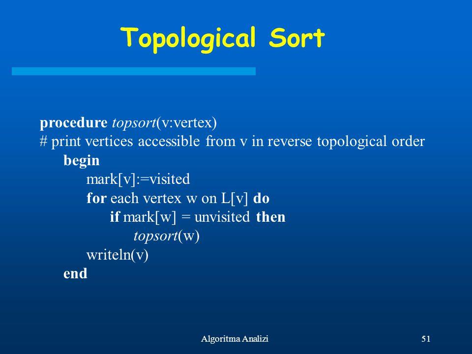 Topological Sort procedure topsort(v:vertex)
