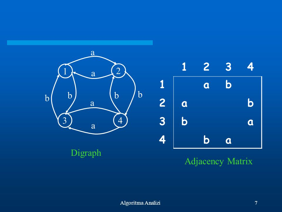 1 2 3 4 b a 1 2 3 4 a b Digraph Adjacency Matrix Algoritma Analizi