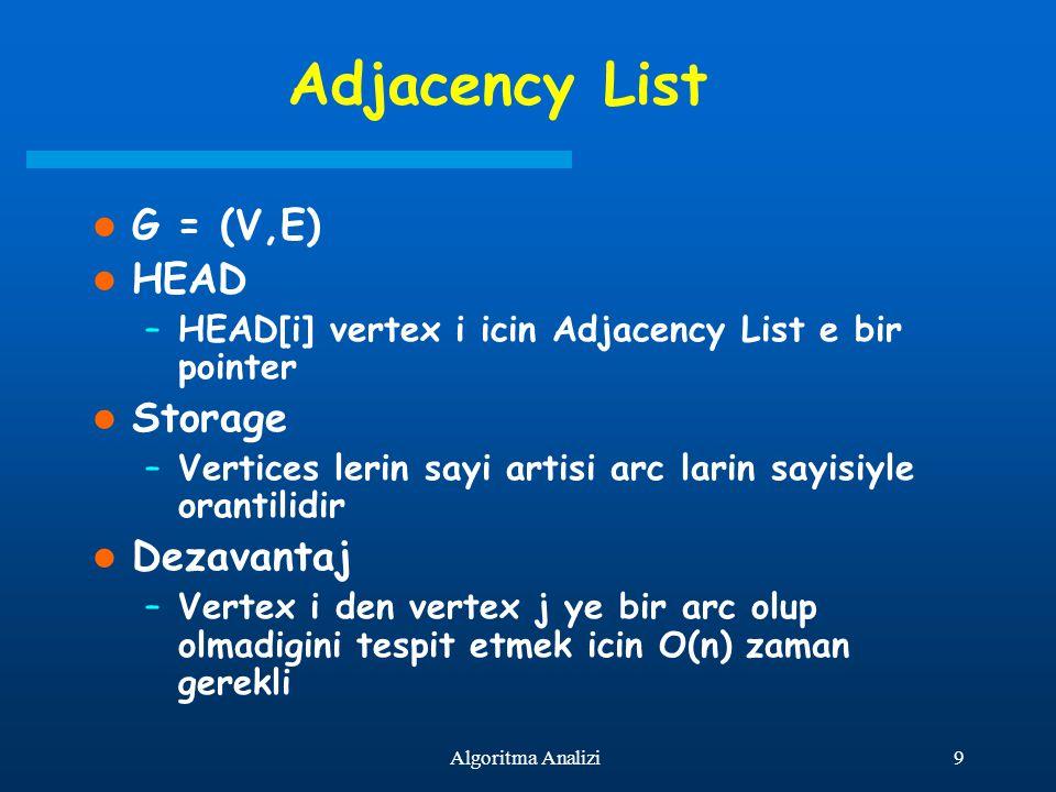 Adjacency List G = (V,E) HEAD Storage Dezavantaj