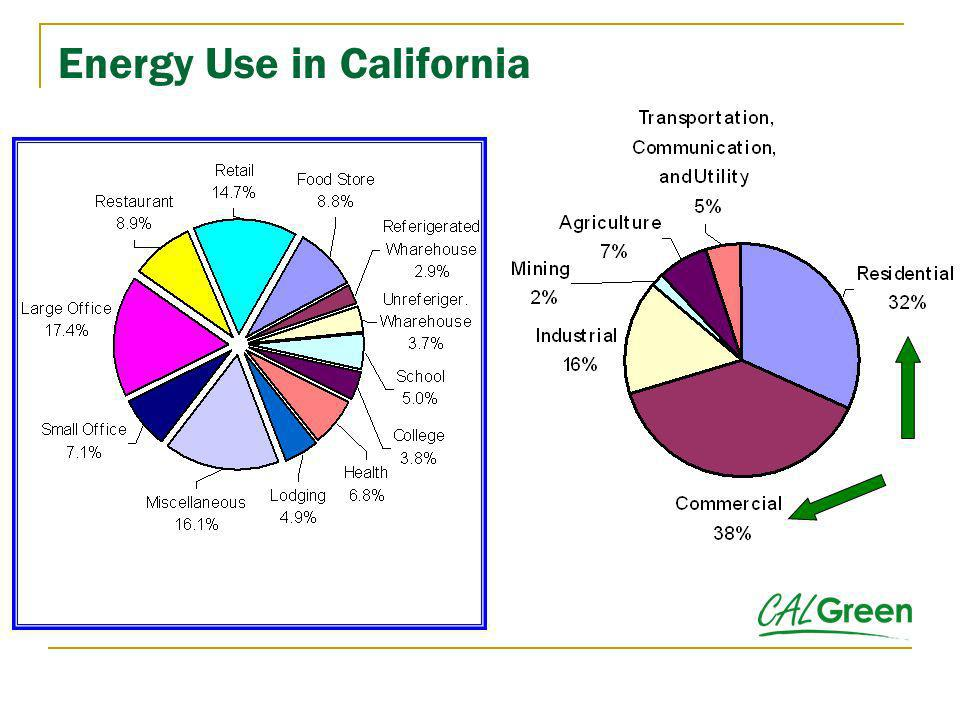 Energy Use in California