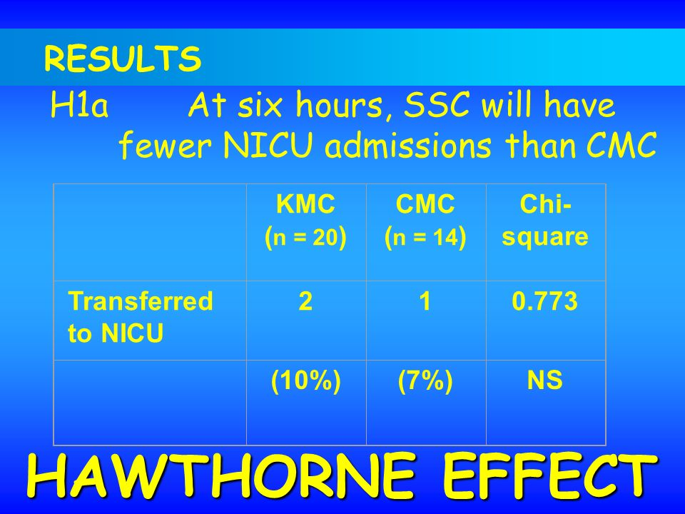 HAWTHORNE EFFECT RESULTS H1a At six hours, SSC will have