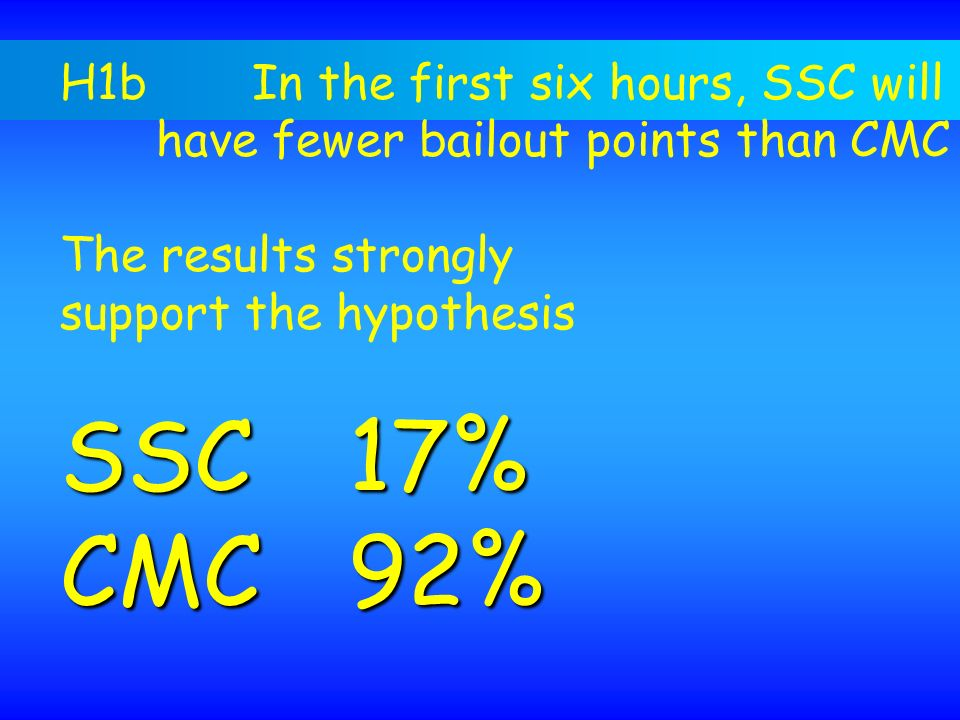 SSC 17% CMC 92% H1b In the first six hours, SSC will