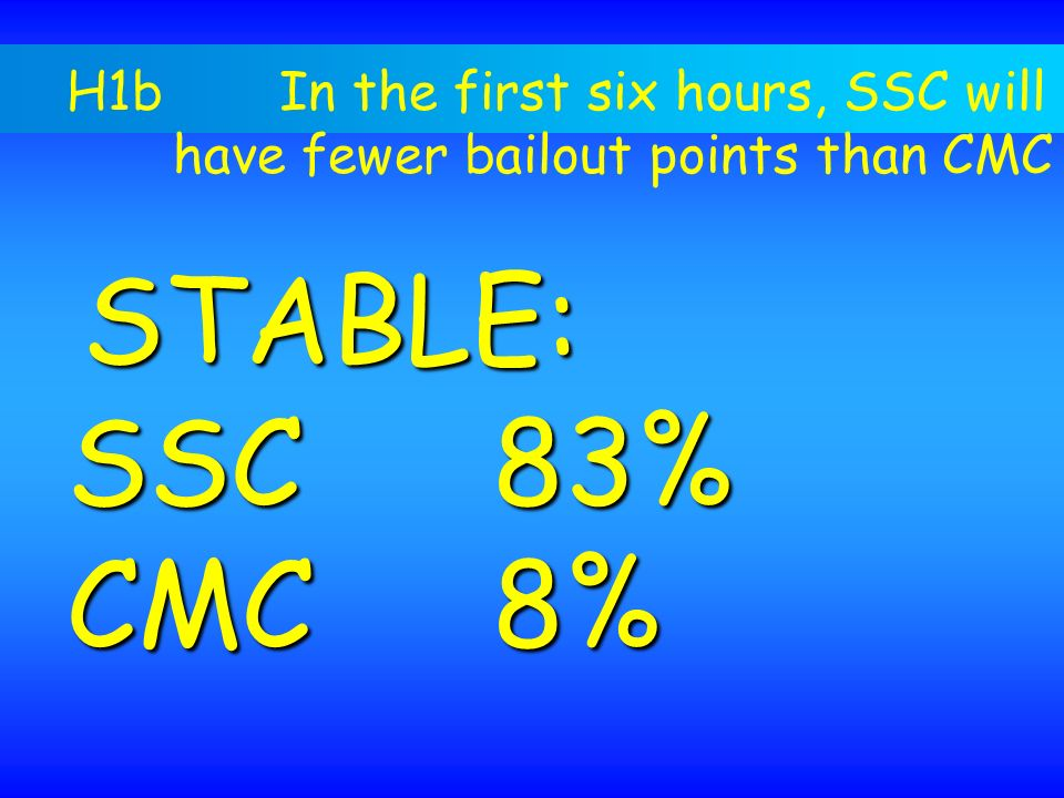 SSC 83% CMC 8% H1b In the first six hours, SSC will