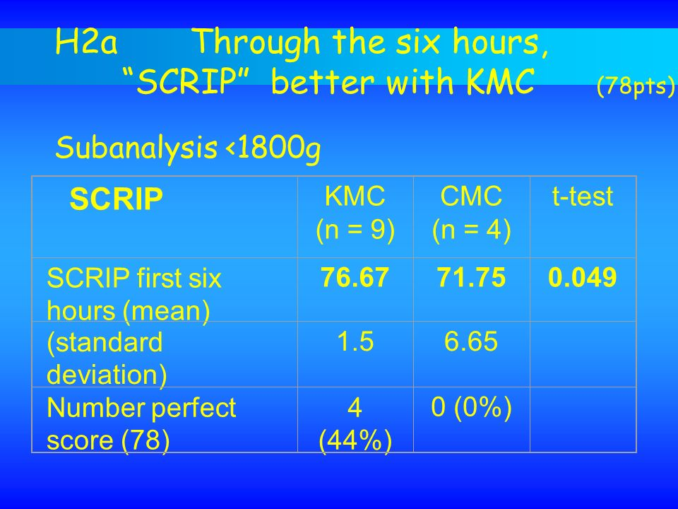 H2a Through the six hours, SCRIP better with KMC (78pts)