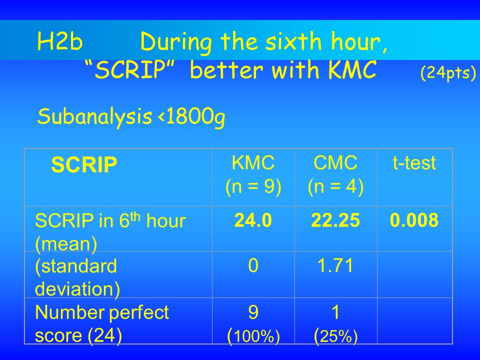 H2b During the sixth hour, SCRIP better with KMC (24pts)