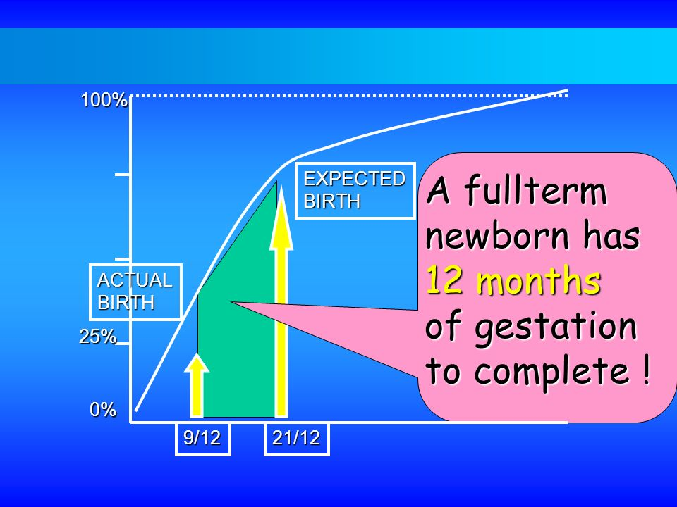 A fullterm newborn has 12 months of gestation to complete ! 100%