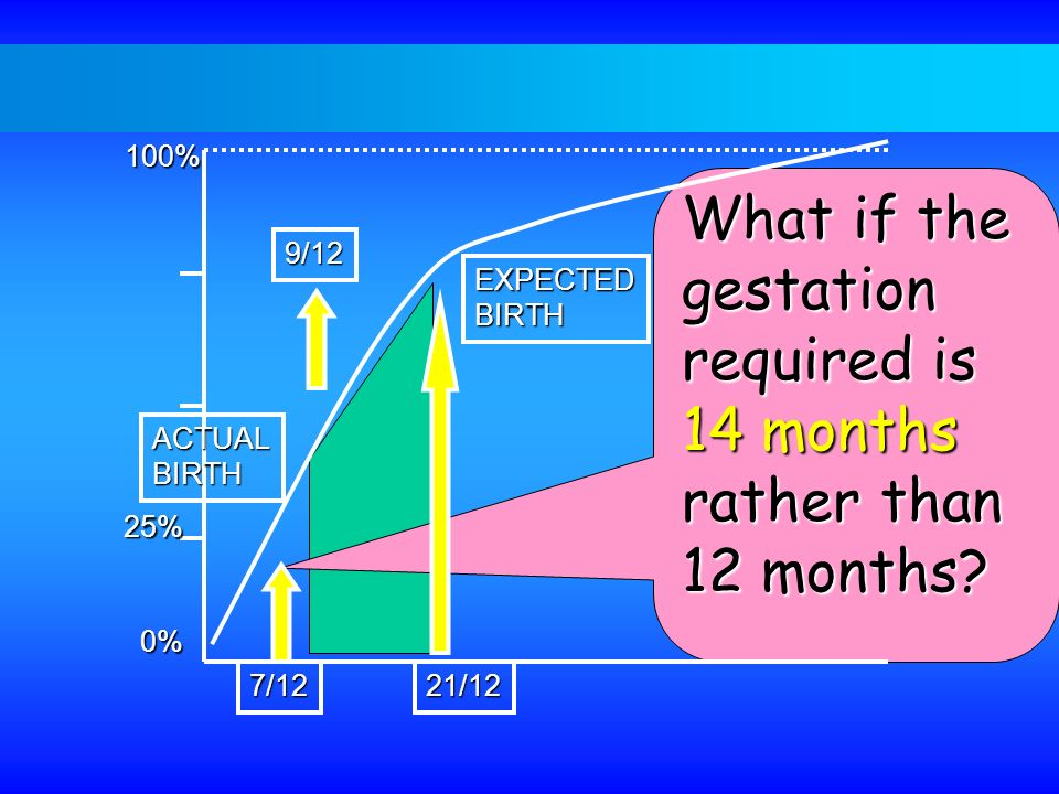 What if the gestation required is 14 months rather than 12 months