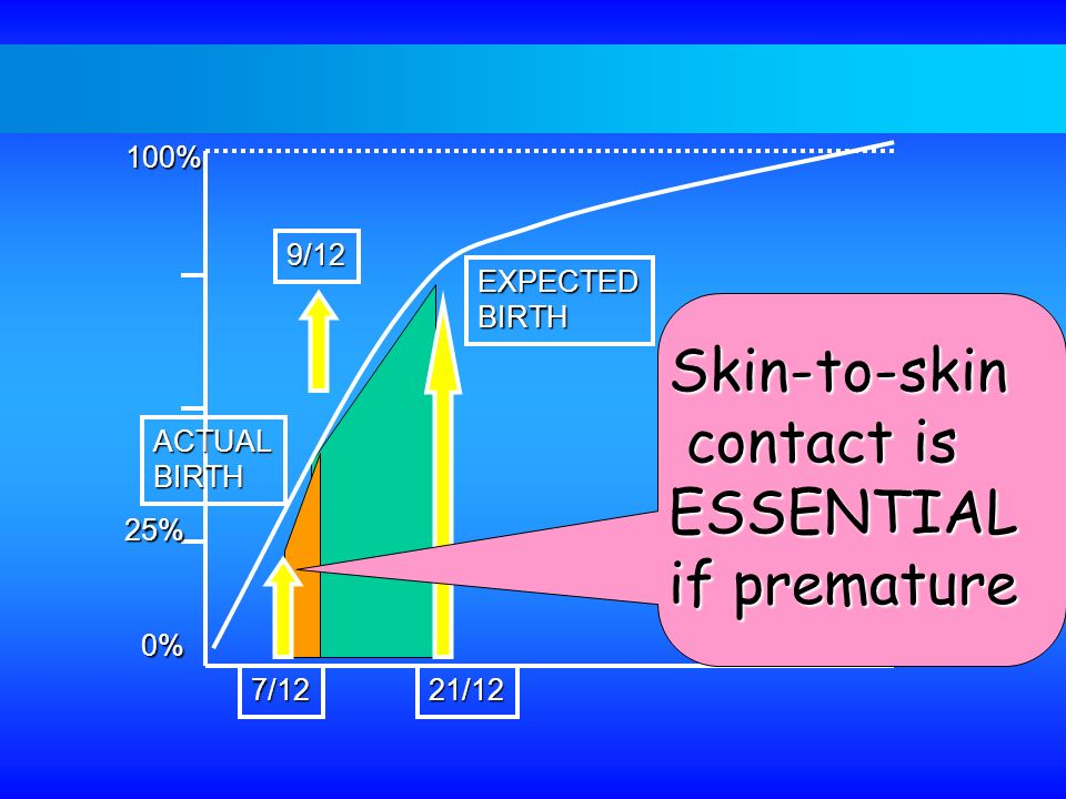 Skin-to-skin contact is ESSENTIAL if premature 100% 9/12 EXPECTED
