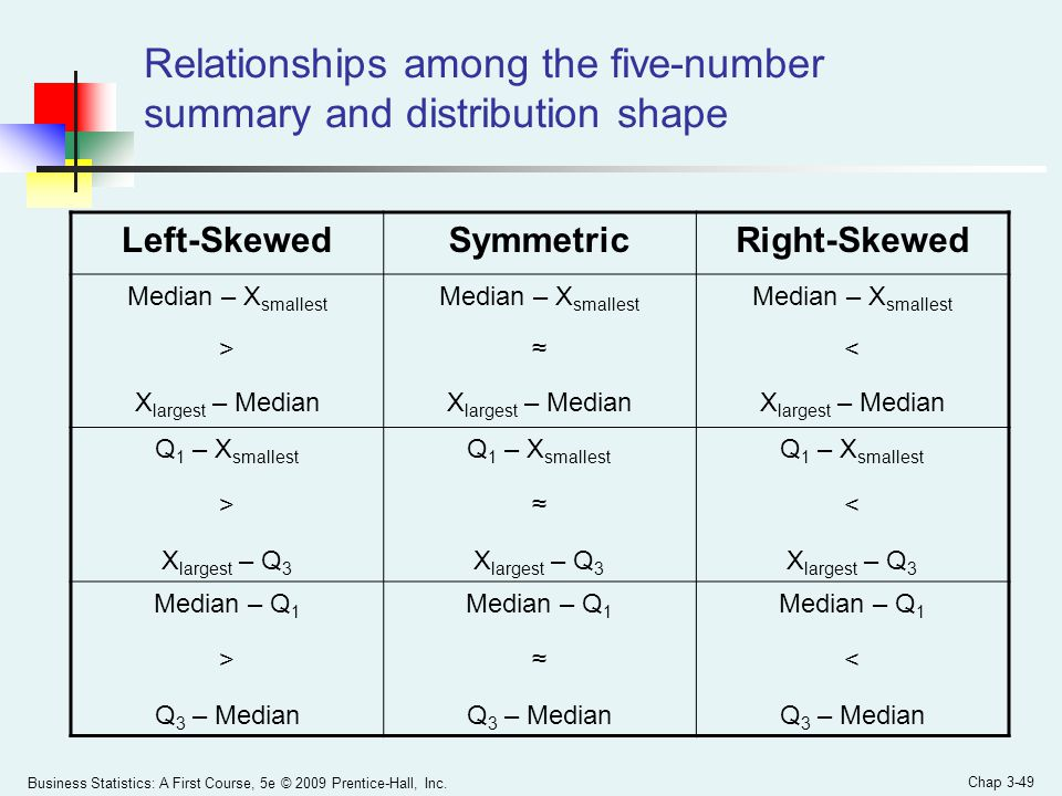 Relationships among the five-number summary and distribution shape