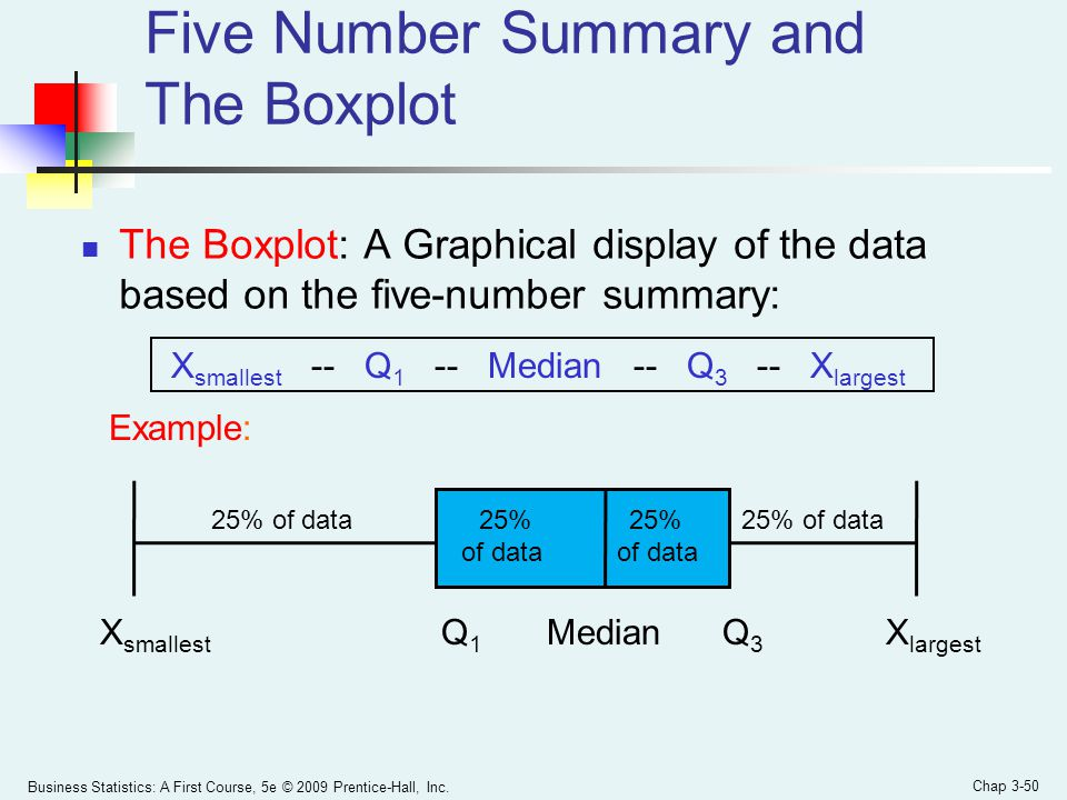 Five Number Summary and The Boxplot