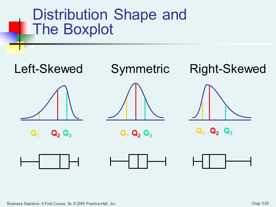 Distribution Shape and The Boxplot