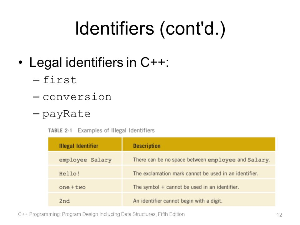 Identifiers (cont d.) Legal identifiers in C++: first conversion