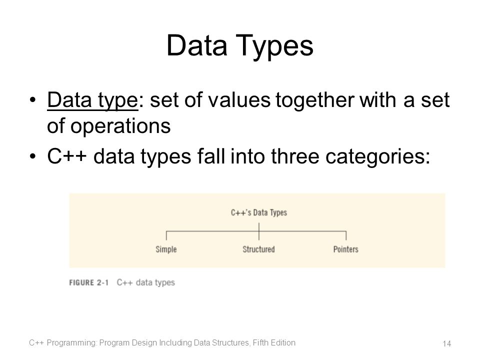 Data Types Data type: set of values together with a set of operations