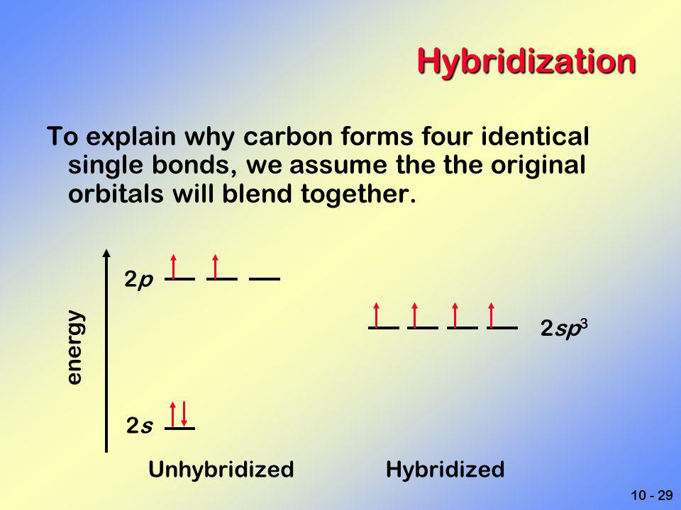 Hybridization To explain why carbon forms four identical single bonds, we assume the the original orbitals will blend together.