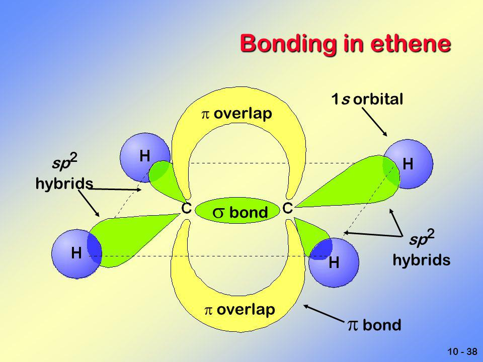 Bonding in ethene  bond  bond 1s orbital p overlap sp2 hybrids sp2