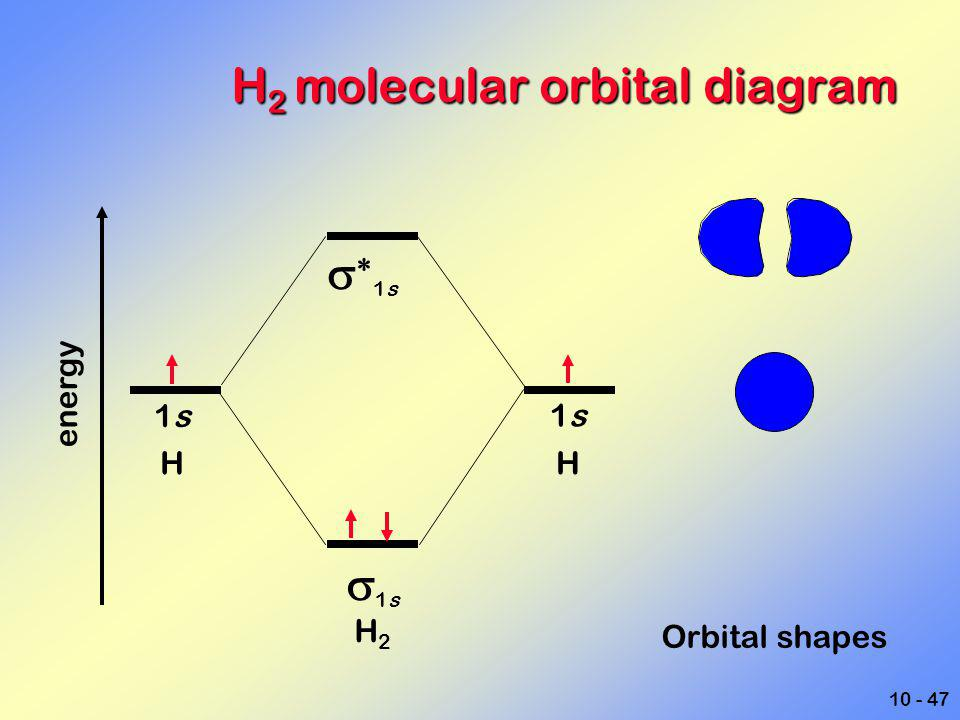 H2 molecular orbital diagram