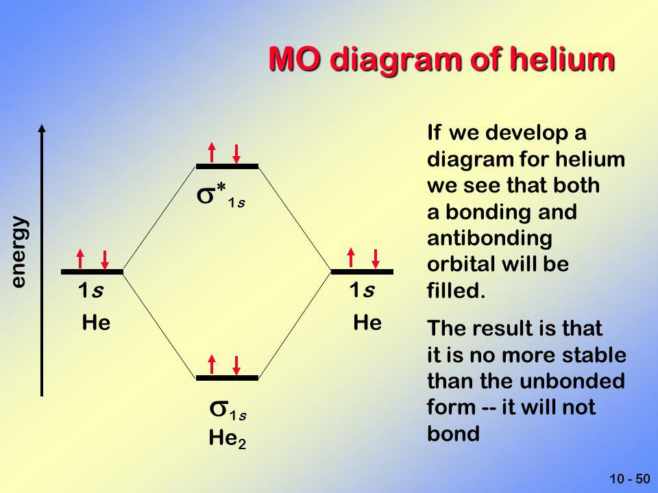 MO diagram of helium s*1s s1s If we develop a diagram for helium