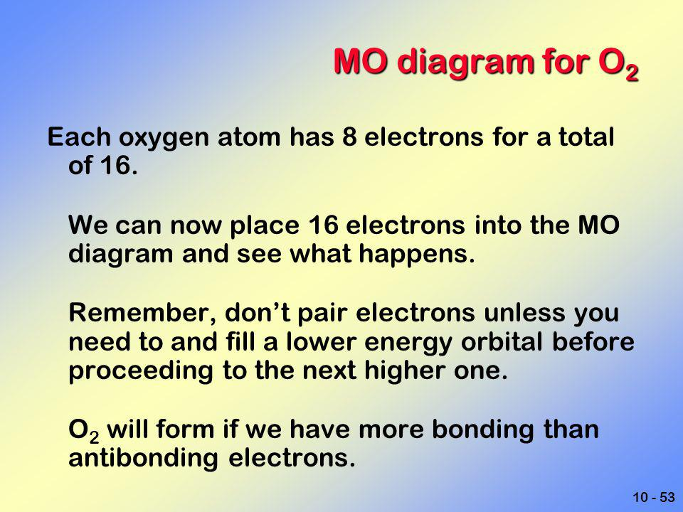 MO diagram for O2 Each oxygen atom has 8 electrons for a total of 16.