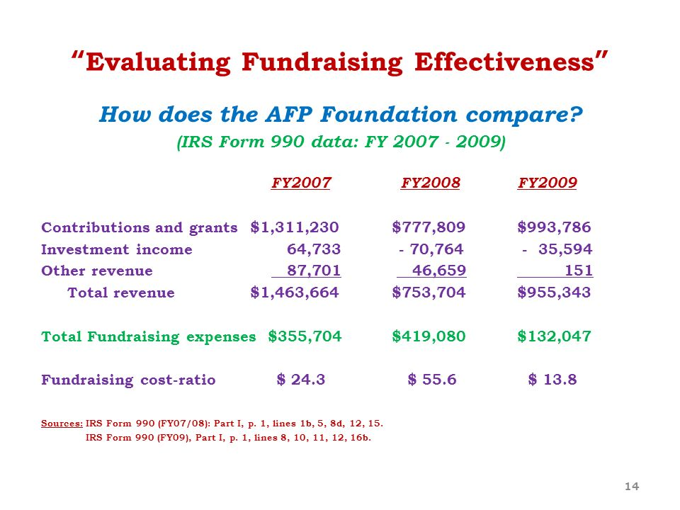 Evaluating Fundraising Effectiveness