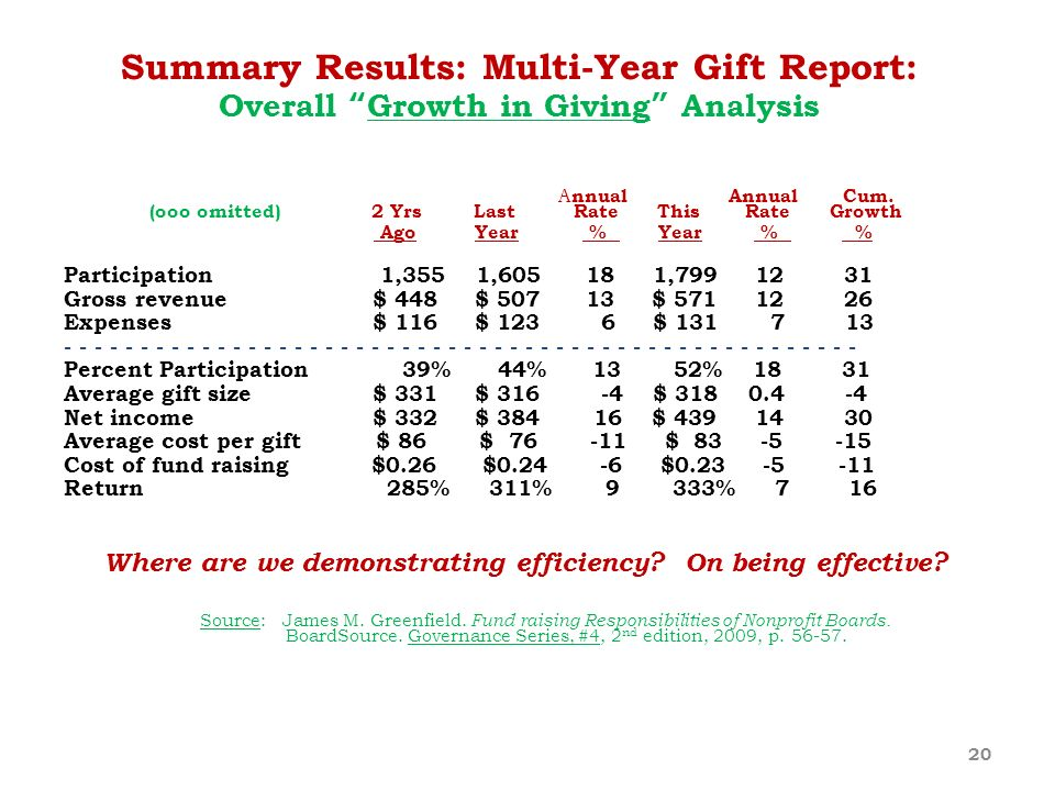 Summary Results: Multi-Year Gift Report: Overall Growth in Giving Analysis