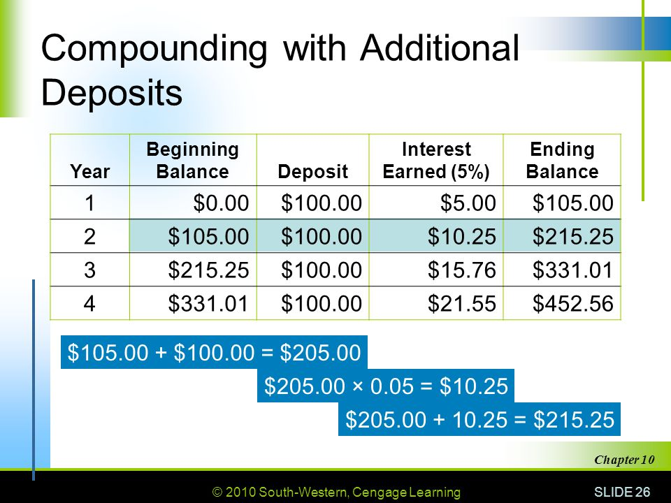 Compounding with Additional Deposits