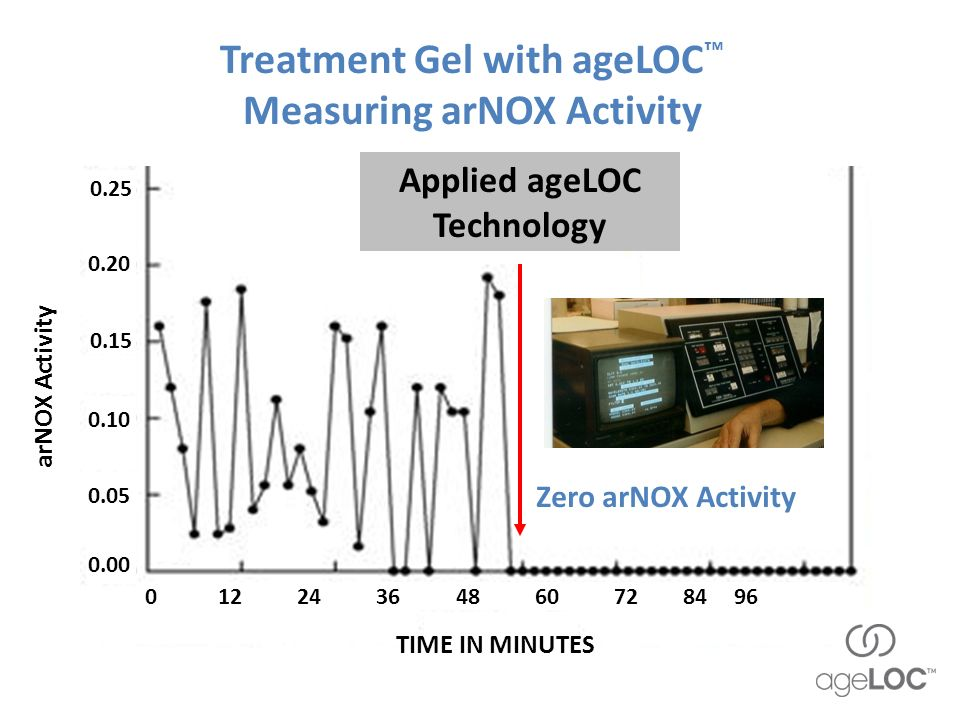 Treatment Gel with ageLOC™ Measuring arNOX Activity