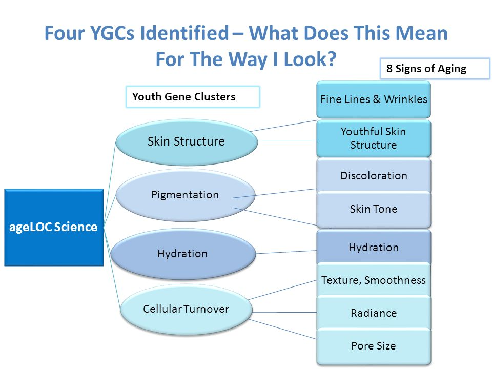 Four YGCs Identified – What Does This Mean For The Way I Look