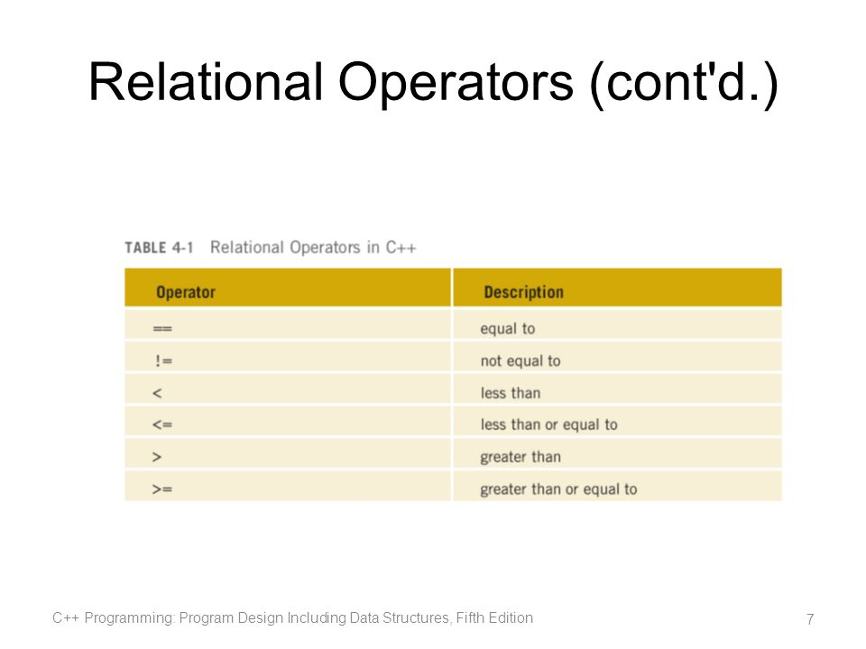 Relational Operators (cont d.)