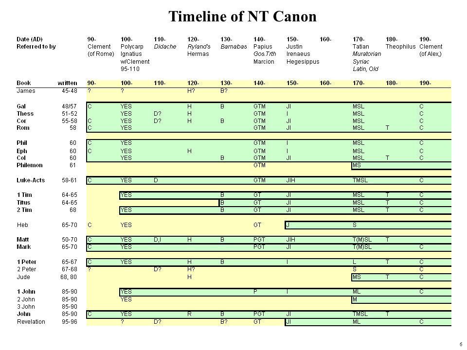 Timeline of NT Canon