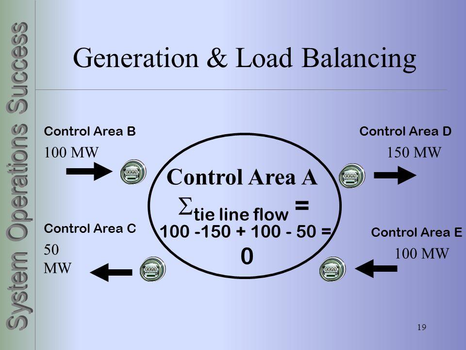 Generation & Load Balancing