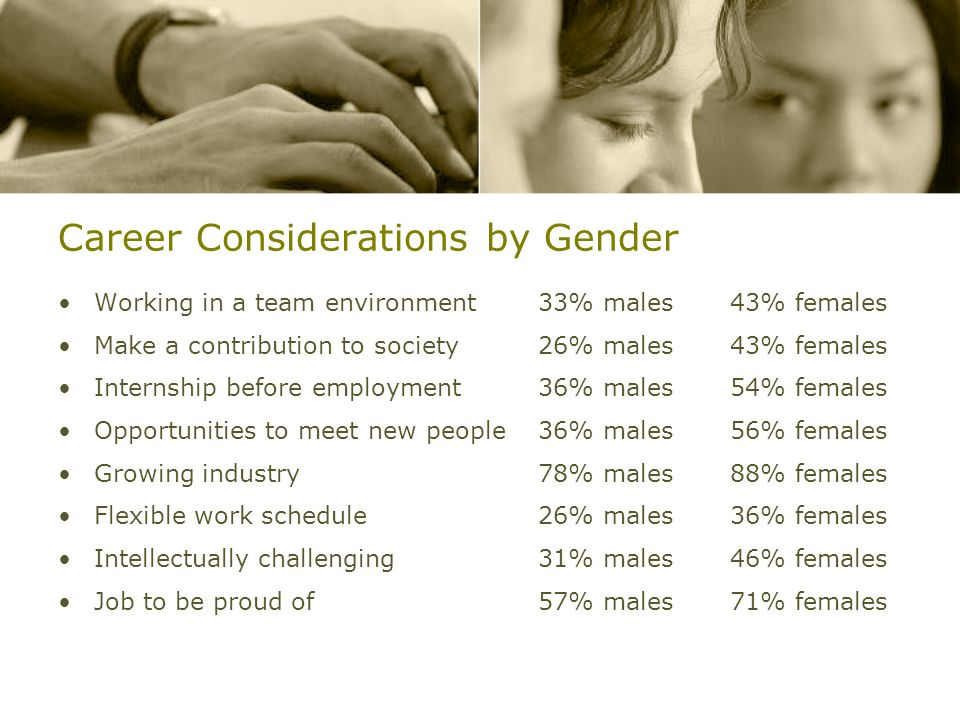 Career Considerations by Gender