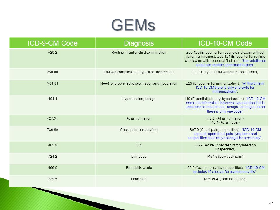 GEMs ICD-9-CM Code Diagnosis ICD-10-CM Code V20.2