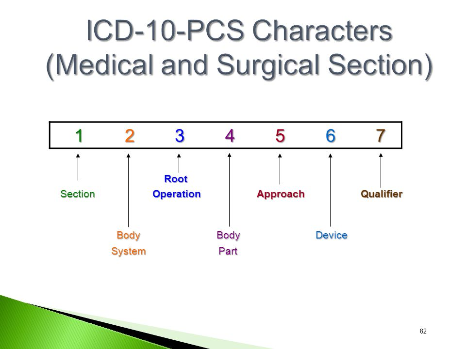 ICD-10-PCS Characters (Medical and Surgical Section)