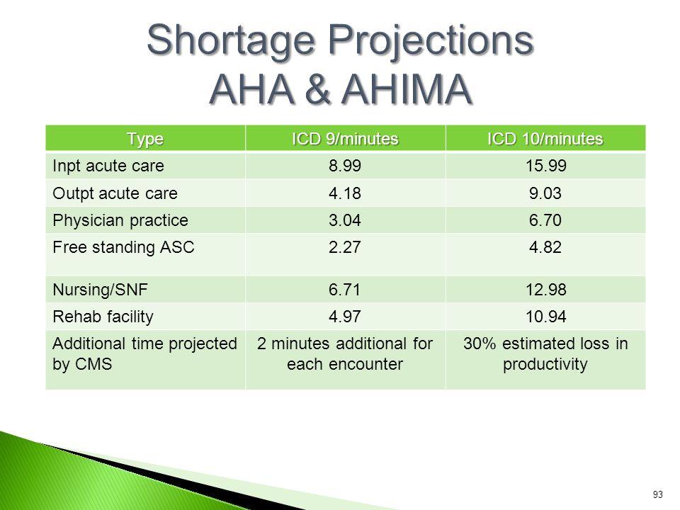 Shortage Projections AHA & AHIMA