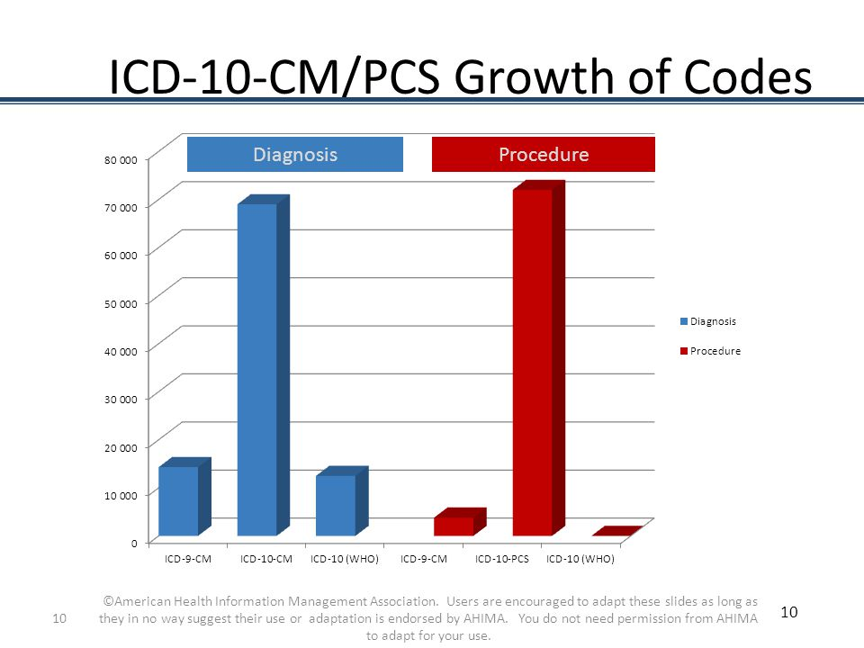 ICD-10-CM/PCS Growth of Codes