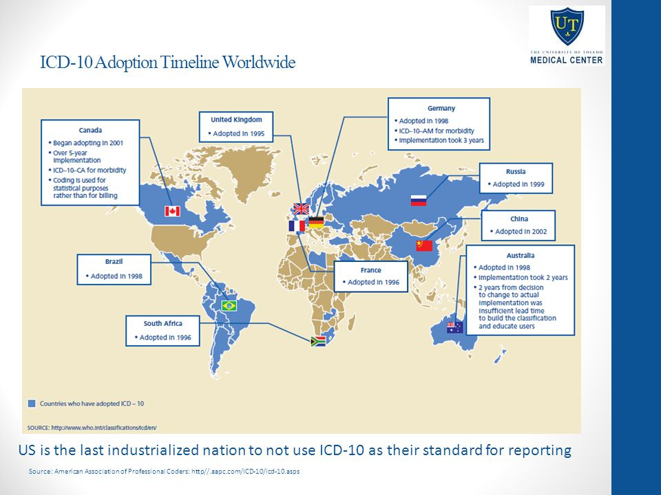 ICD-10 Adoption Timeline Worldwide