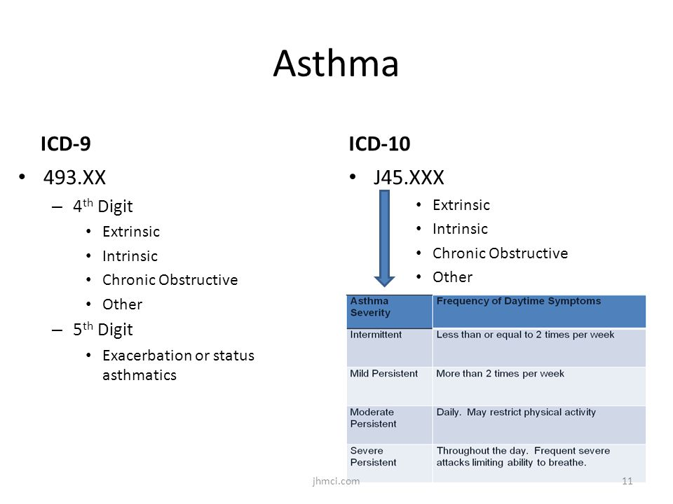 Asthma ICD-9 ICD-10 493.XX J45.XXX 4th Digit 5th Digit Extrinsic