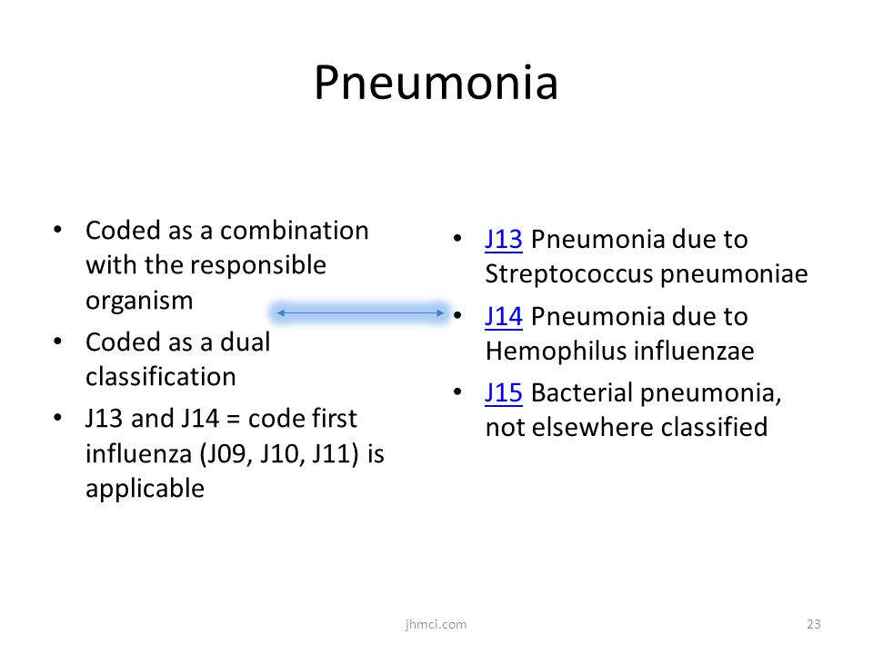 Pneumonia J13 Pneumonia due to Streptococcus pneumoniae