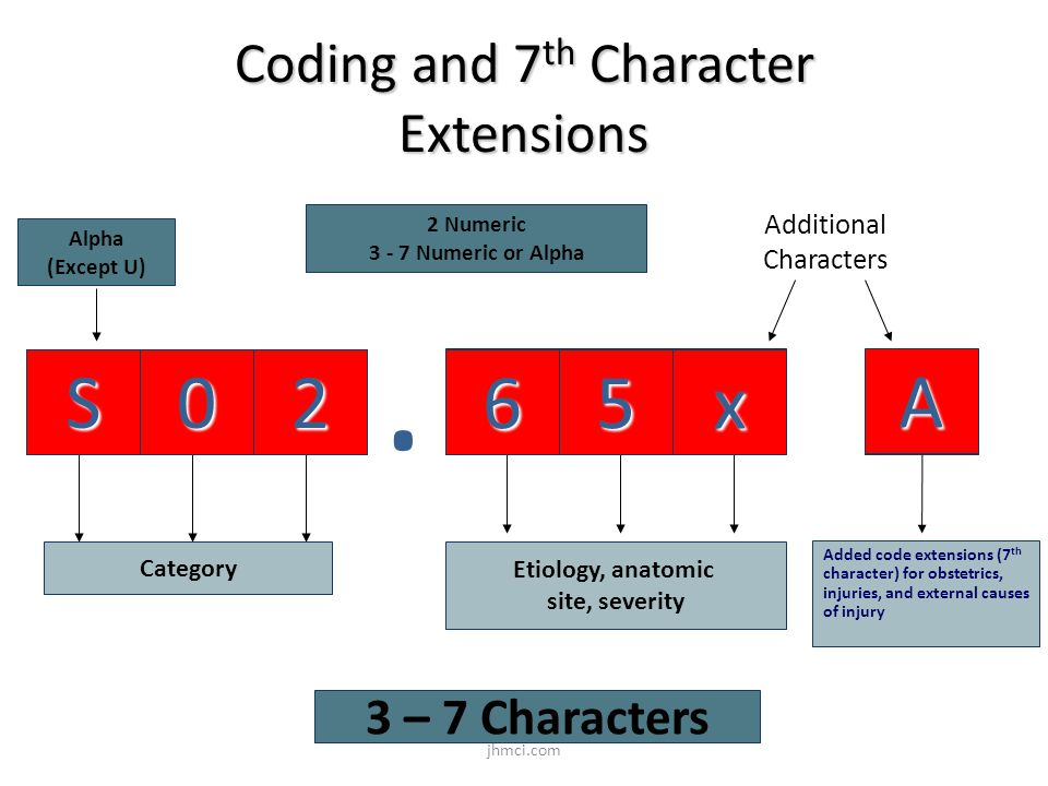 Coding and 7th Character Extensions